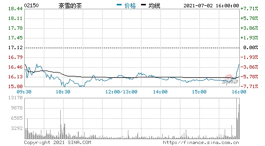 国泰君安奈雪的茶首予增持评级目标价24.9港元