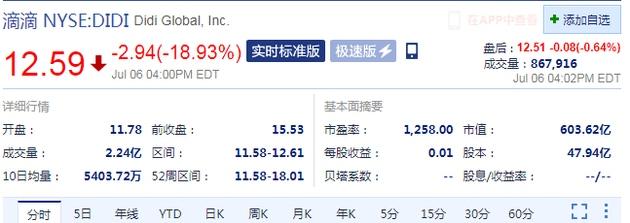 周二收盘滴滴股价下跌18.93%
